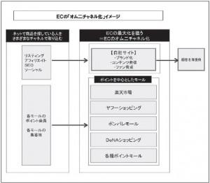 ECの「オムニチャネル化」イメージ