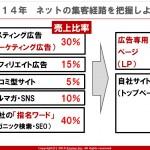 自社ECサイトの集客・販売力アップ術 ~3~