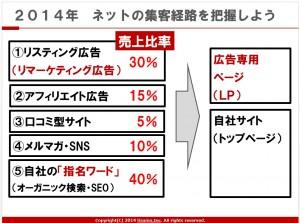 ネットの集客経路(2014)