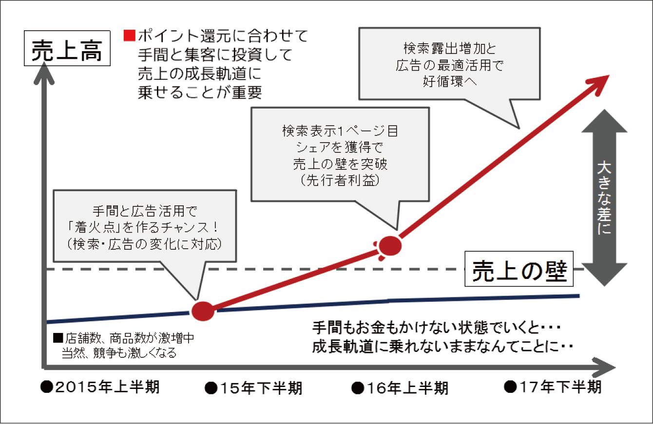 ヤフーショッピングでの売上拡大のポイント ~2~