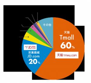 中国ECシェア分布