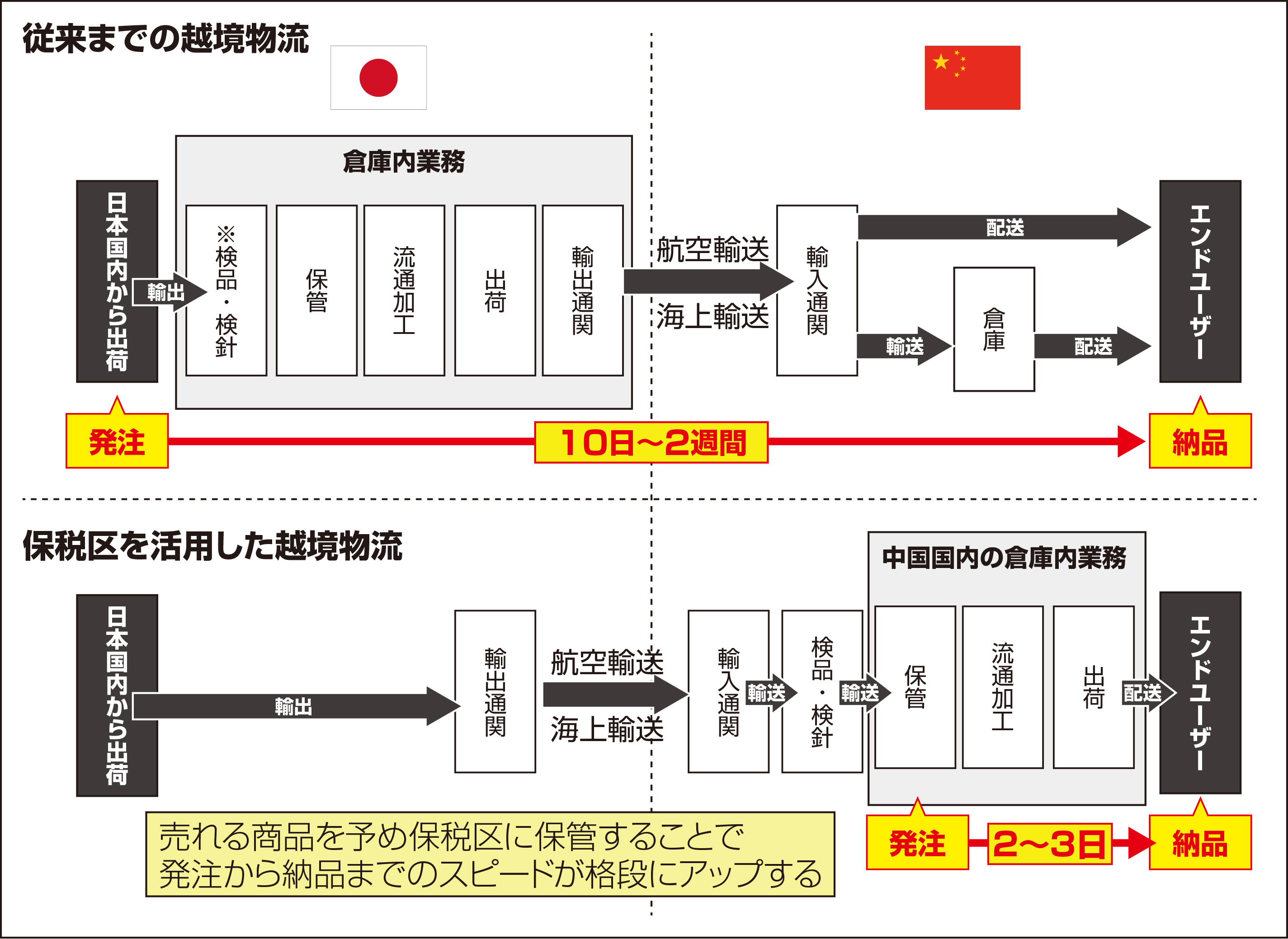 越境ECの配送リードタイムとコストを最大8割削減する中国の特別区