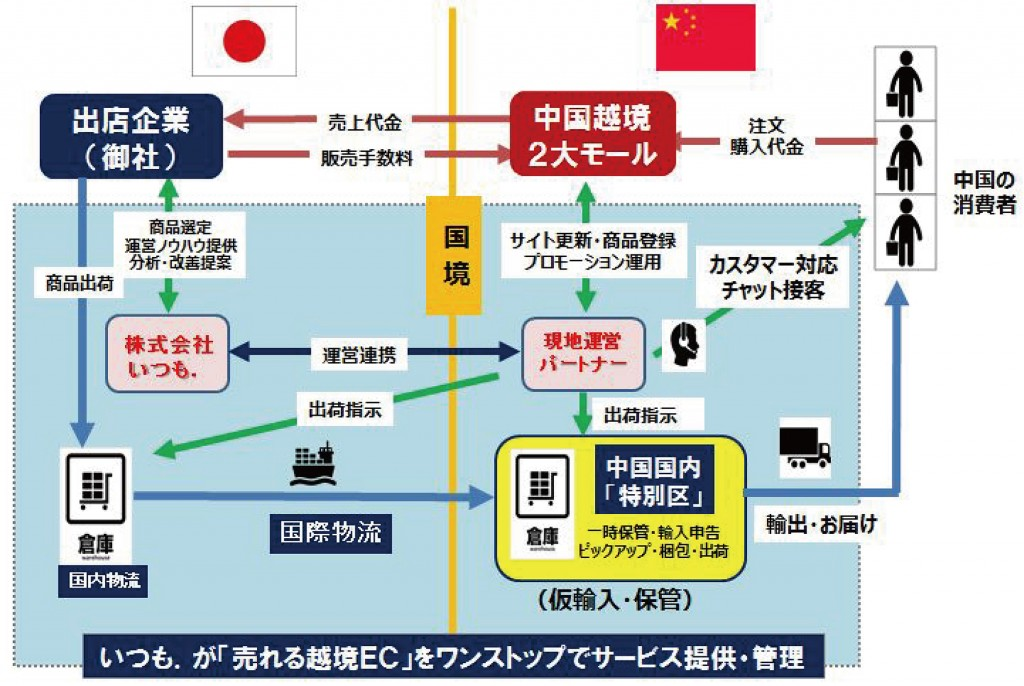 itsumo越境モデル