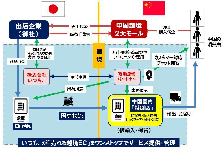いつも.中国越境ECモデル