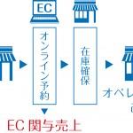 自社EC部門が信頼を得るポイントは、「EC関与売上」と「既成事実」