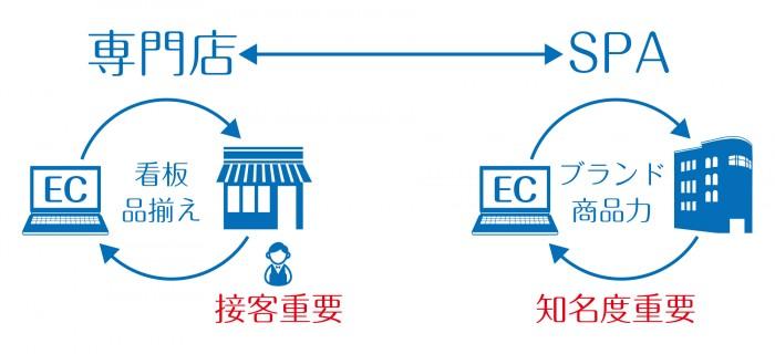 専門店商材を扱う会社がECでどのように立ちまわるべきか