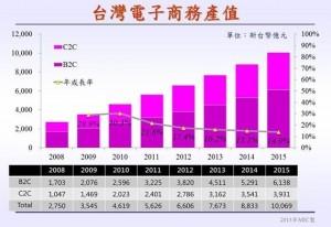 台湾EC市場