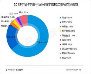 中国データ2