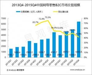 中国統計データ1