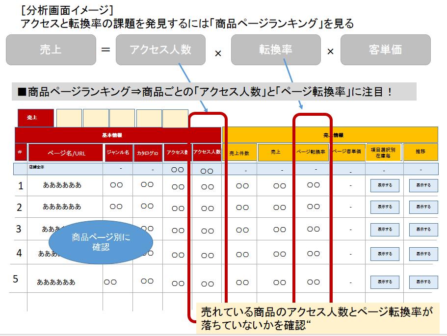 図2:売り上げの方程式をもとにデータ分析する