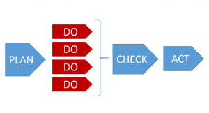 小さな実行をたくさんすることでPDCAを加速させる