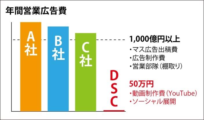 米国にあるメンズカミソリのメーカー「ダラーシェイブクラブ」(DSC)の直販モデル