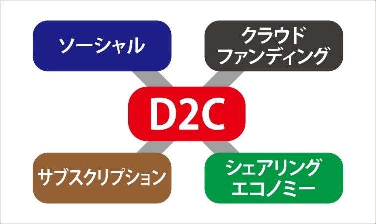D2Cと様々なビジネスモデルの掛け合わせ