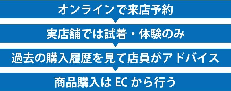 D2C販売チャネルの変化