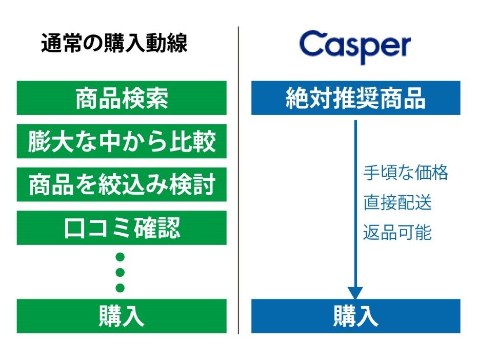 【D2C(DtoC)成功例】キャスパーの実例