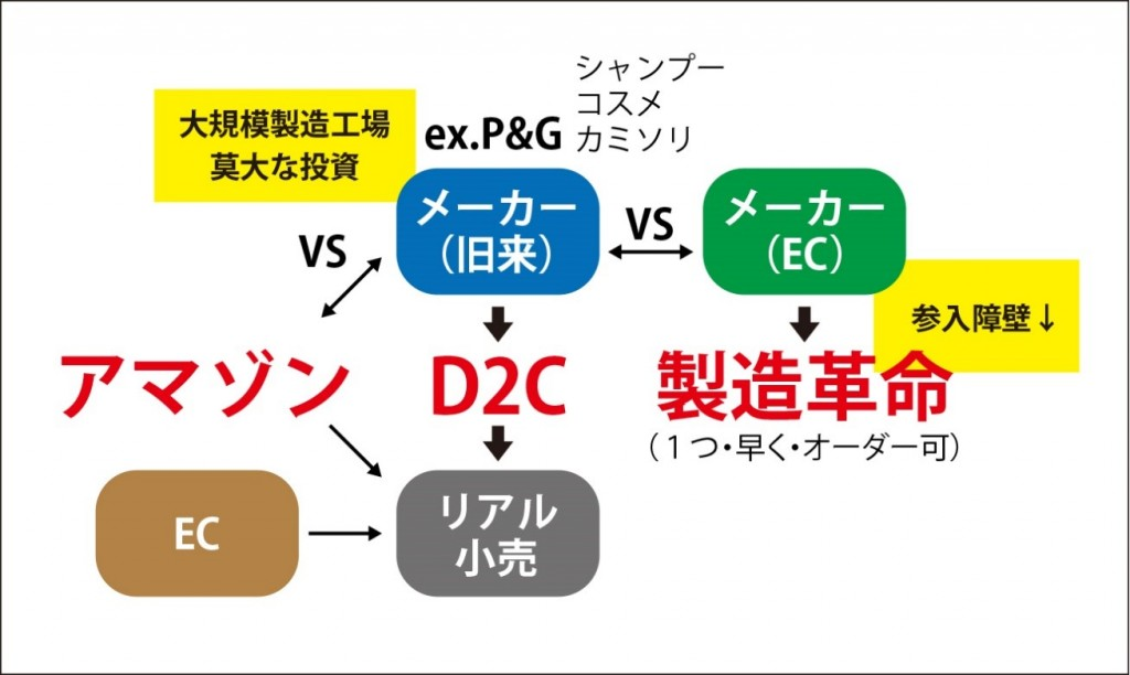 DtoC(D2C)の台頭による小売業界の変革