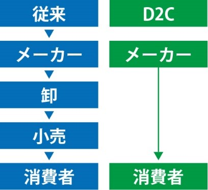 従来の小売り形態とD2Cの流通の違い