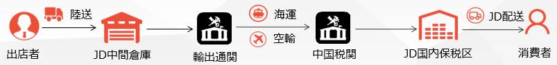 文章中画像①JD保税ルート