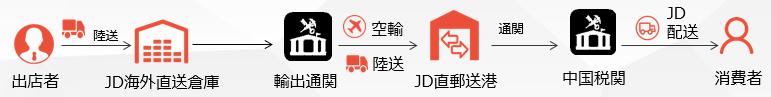 文章中画像②JD直送ルート