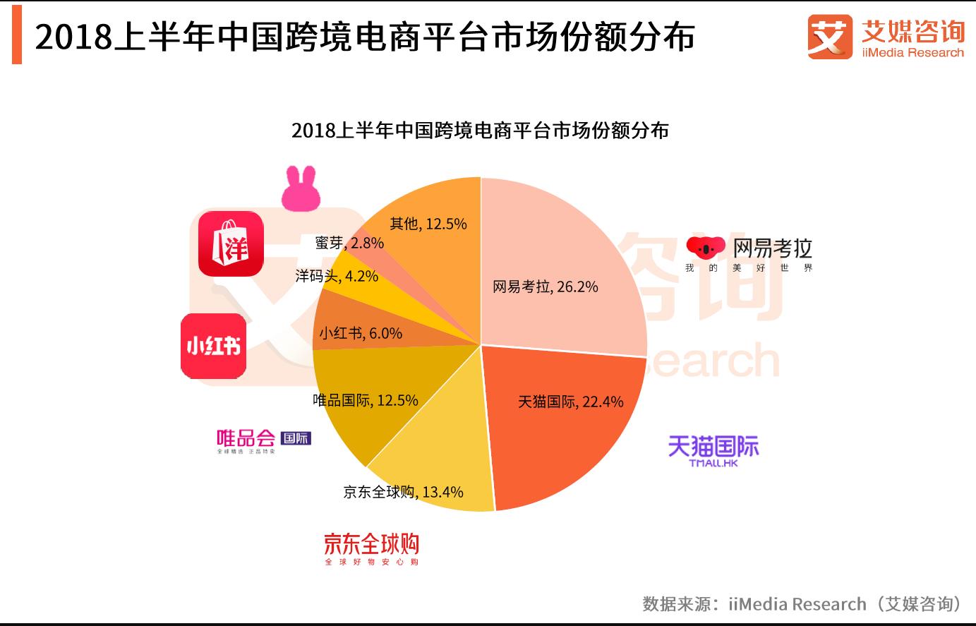 [2018年上半期]中国越境ECのシェア状況~上位4社が競い合っている状況続く~