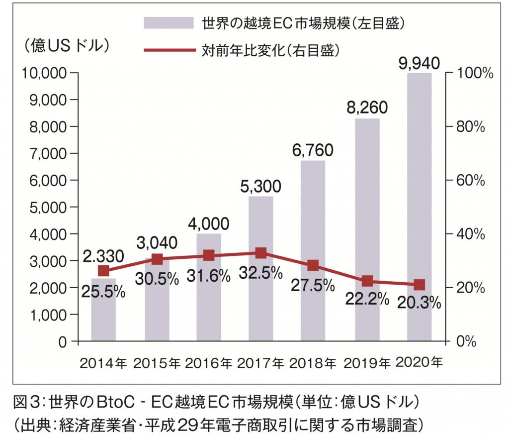 世界のBtoC-EC越境EC市場規模