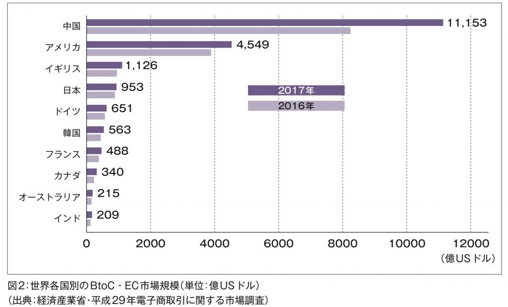 世界各国別のBtoC-EC市場規模