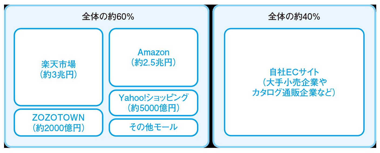 ECサイトの種類と割合