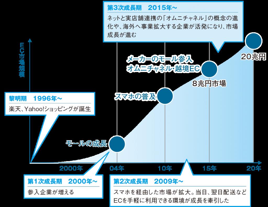 EC業界20年の歴史