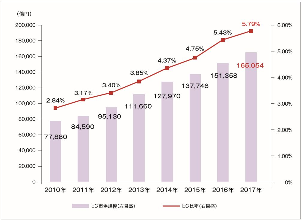 BtoCの電子商取引全体の市場規模およびEC化率の経年推移