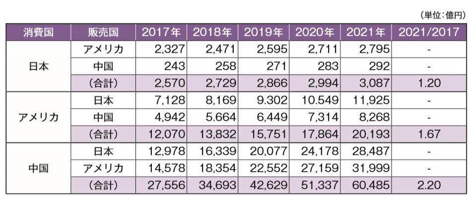 日本・米国・中国の越境EC市場規模推計(2017~2021年)