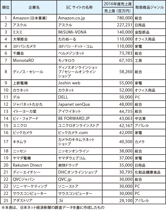 2016 年のEC売上ランキング(1 位~25 位)