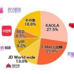 中国最大の越境ECプラットフォームKAOLA(コアラ)
