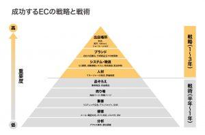 ECで成功する戦術と戦略
