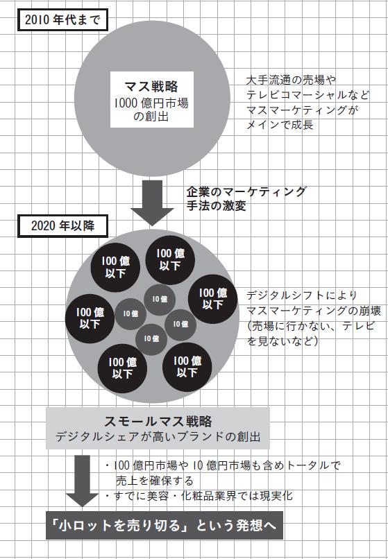 買い手と売り手の変化イメージ図