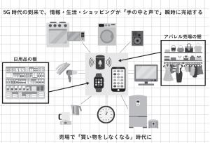 5Gの到来でショッピングの形式が変化するーイメージ図