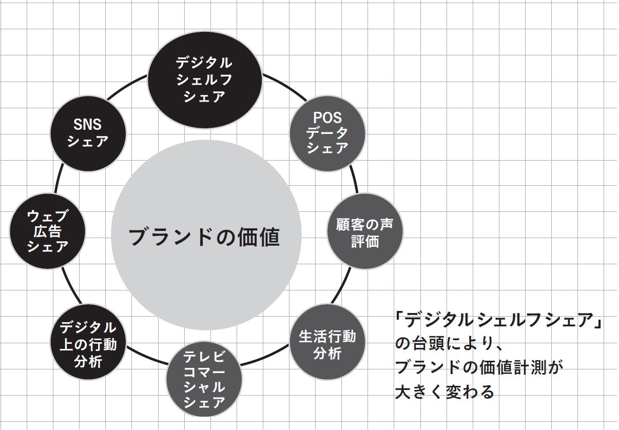 メーカー・ブランドのマーケティング手法の変化イメージ図