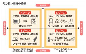 ECで販売する方法4パターン