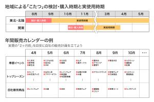 こたつ導入の検討・購入・実使用時期と年間販売カレンダー