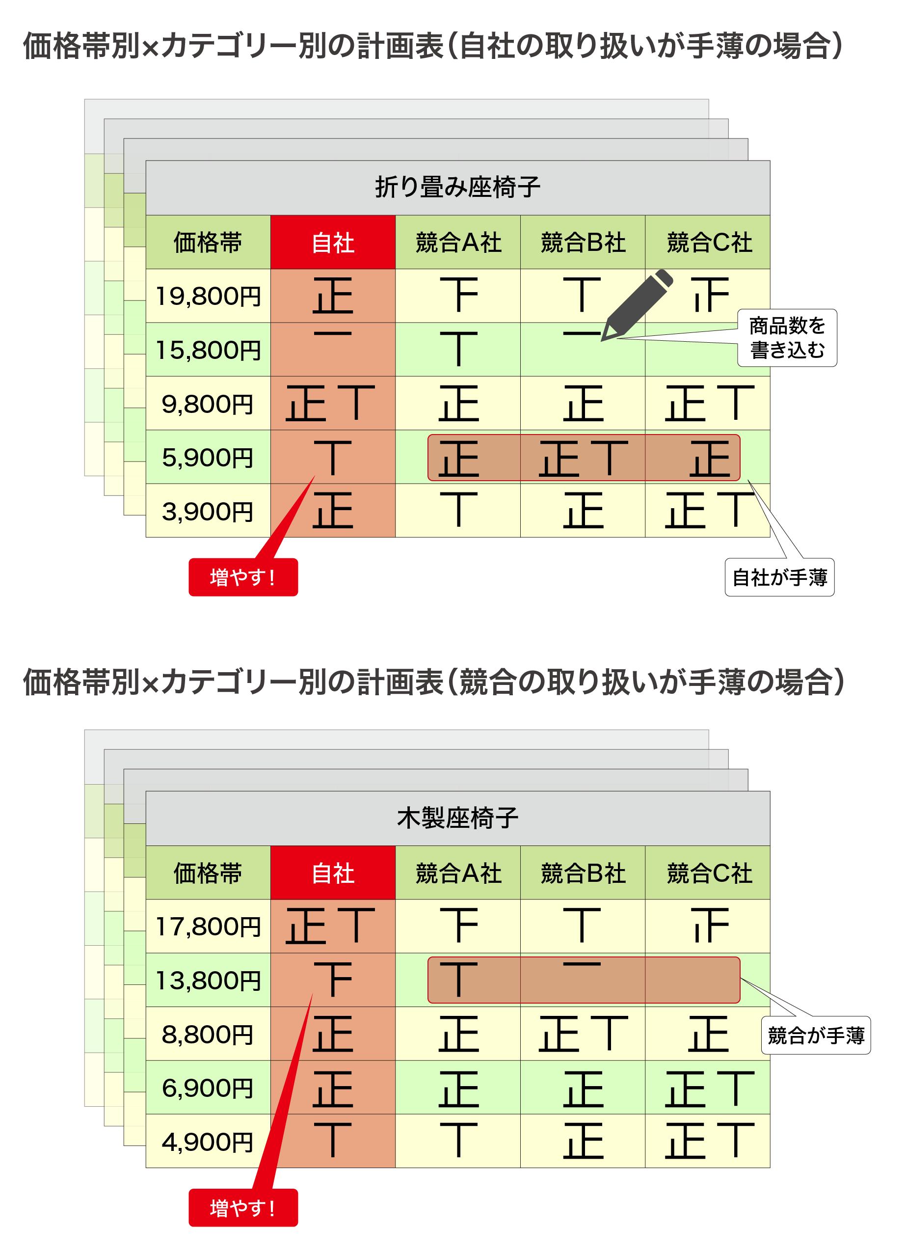 計画表は商品カテゴリーごとに作成