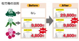 松竹梅の法則(意図的にラインナップすることで「売れる商品」へ変化させる手法)