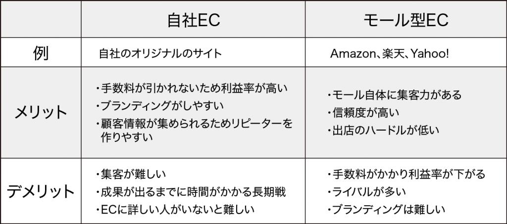 自社ECとモール型ECのメリット・デメリット