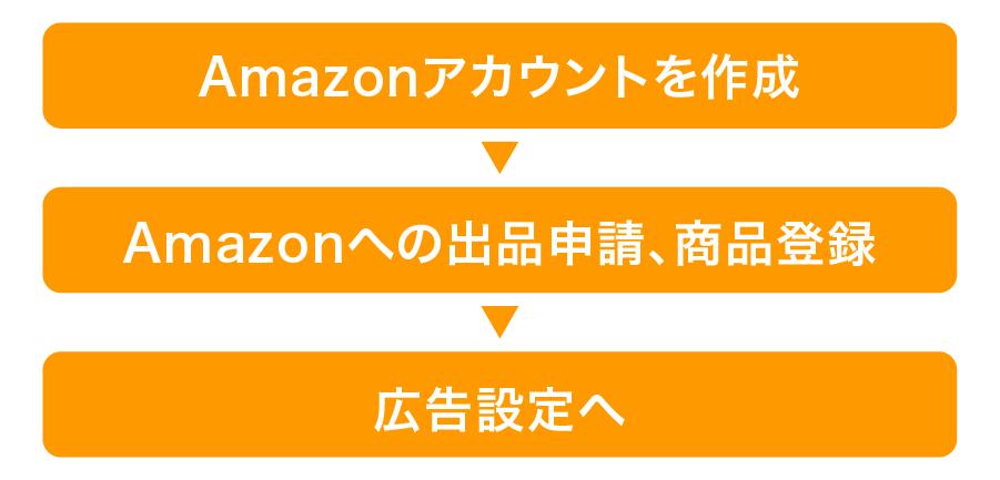 Amazon広告の始め方