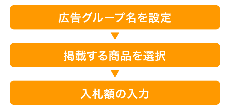 Amazonオートターゲティングの具体的な設定方法