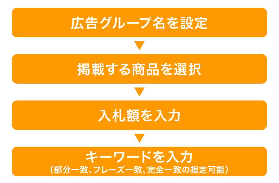 Amazonマニュアルターゲティングの具体的な設定方法