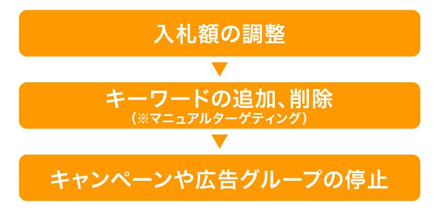 Amazonスポンサープロダクト広告の管理方法
