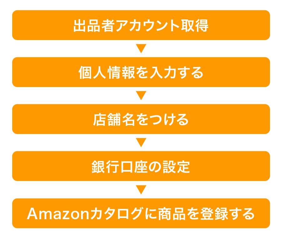 Amazon出品の流れ