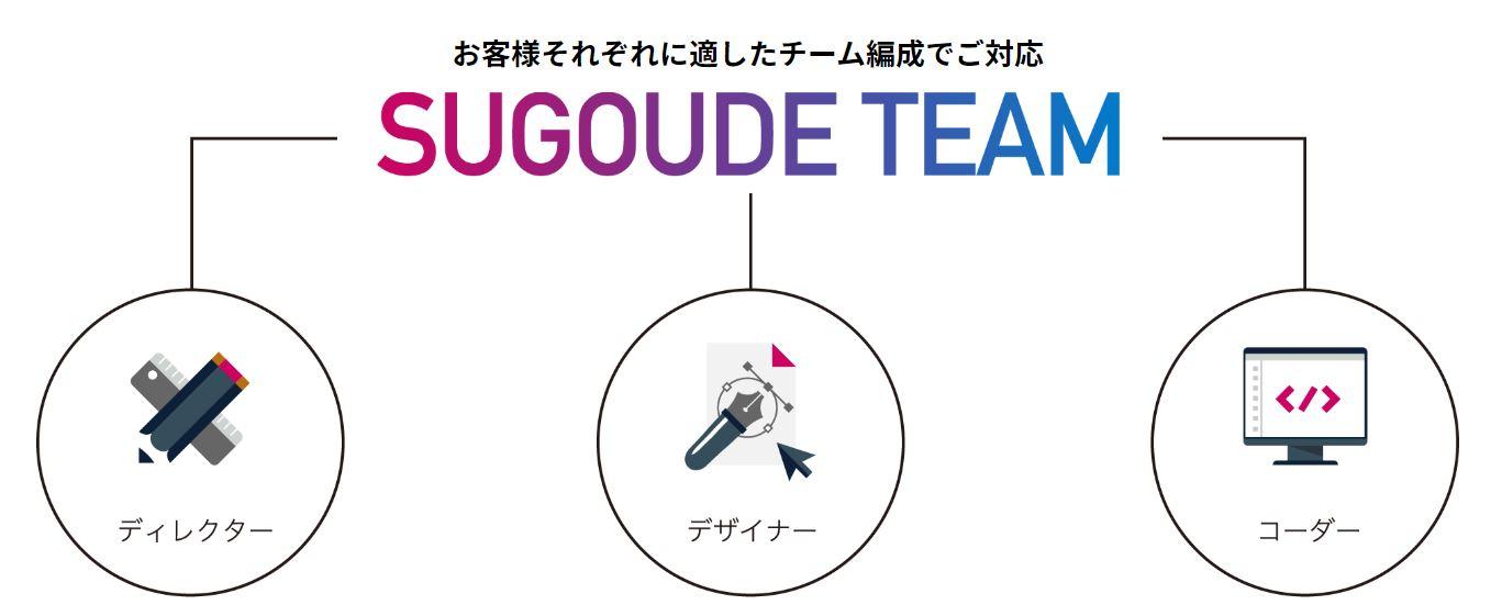 SUGOUDEでは制作チームを結成して対応