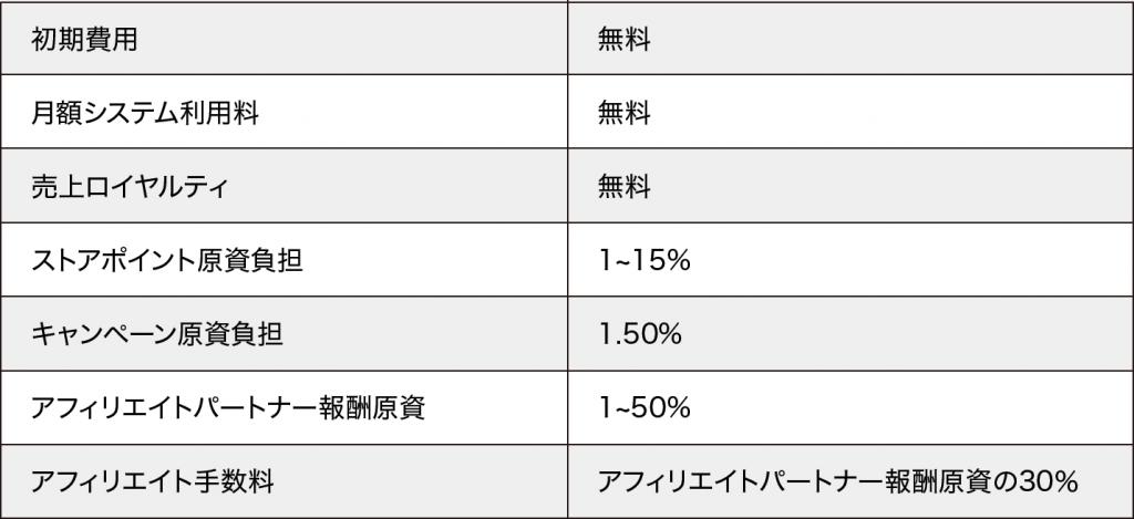 Yahoo!ショッピングの手数料の一覧表