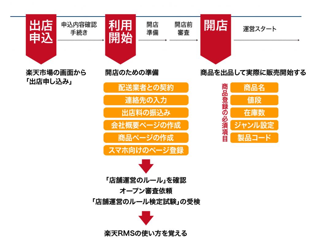 楽天出店の基本や売れるコツ【成功事例】 | ECブログ by 株式会社いつも.