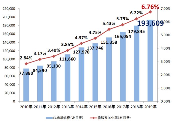 日本国内のBtoC-EC(消費者向け電子商取引)市場規模は右肩あがり